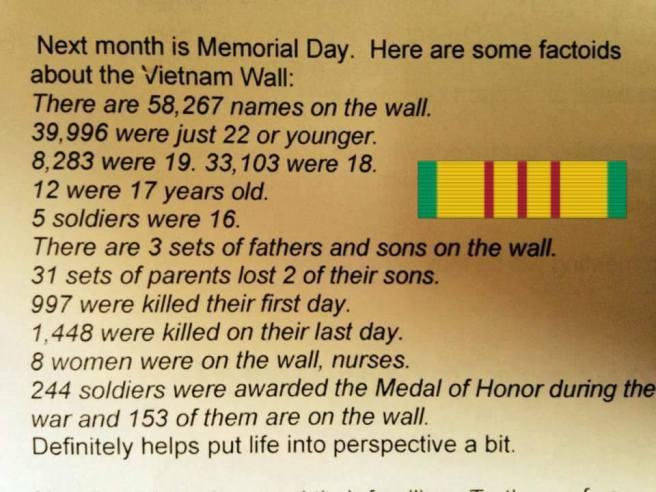 Vietnam stats